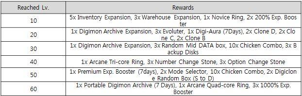 March 24 2015 patch digimon masters online wiki dmo wiki tip level up gift box negle Images