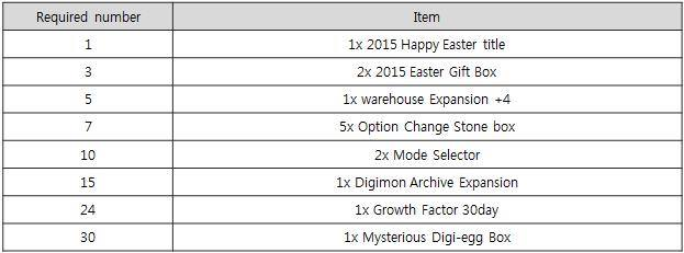 March 24 2015 patch digimon masters online wiki dmo wiki 2015easter4g negle Images